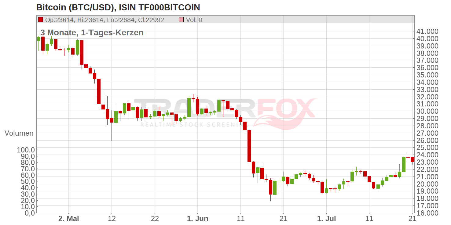 Bitcoin BTC USD Chart