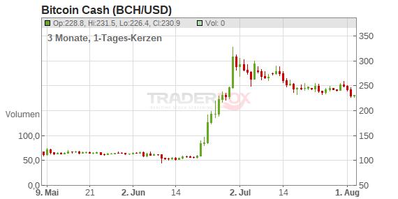 warum bitcoin cash eine gute investition ist binäre optionen 10 minuten